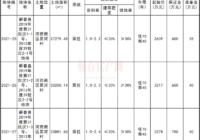 蕲春县国有建设用地使用权挂牌出让公告