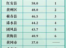 刚刚!黄冈重磅经济数据出炉,黄梅这三项数据全市排名第二!