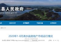2020年1-8月浠水县房地产市场运行情况