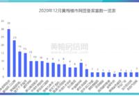 2020年12月樓市月報:新房備案約200套。黃梅城區大拆遷正在進行中