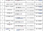 罗田县新型冠状病毒疫苗19家门诊定点接种!