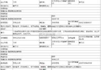 武穴市国有土地使用权拍卖出让公告(武土拍字[2020]013号)