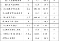 2020年1-7月份浠水县经济运行情况