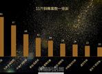 黄梅县&小池11月销售数据一览表