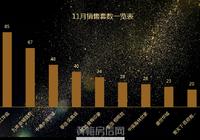 黄梅县11月销售数据一览表