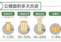 住宅公摊面积比例是如何算的?