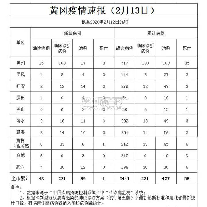 黄冈疫情速报【截止2月12日24时】