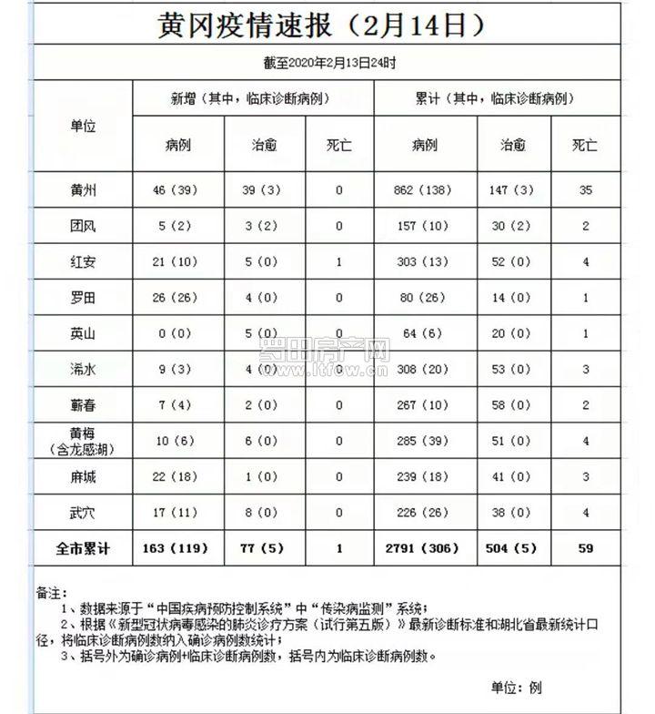 黄冈疫情速报【截止2月13日24时】