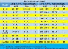 黄冈疫情速报!至2月13日24时