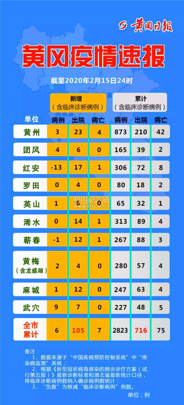 黄冈疫情速报【截止2月15日24时】