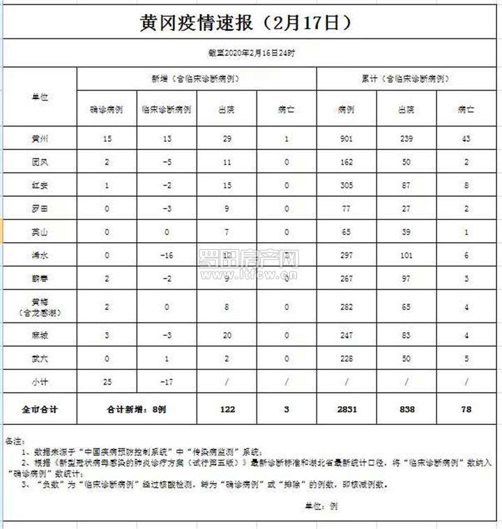 黄冈疫情速报【截止2月16日24时】