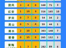 黄冈疫情速报【截止2月20日24时】