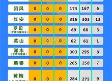 黄冈疫情速报【截止3月16日24时】