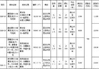 蕲春县自然资源和规划局国有建设用地使用权出让拍卖公告