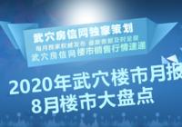 2020年8月武穴楼市月报——楼市动态大盘点